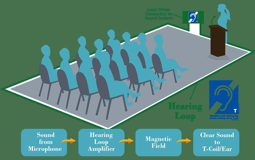 How a Hearing Loop works