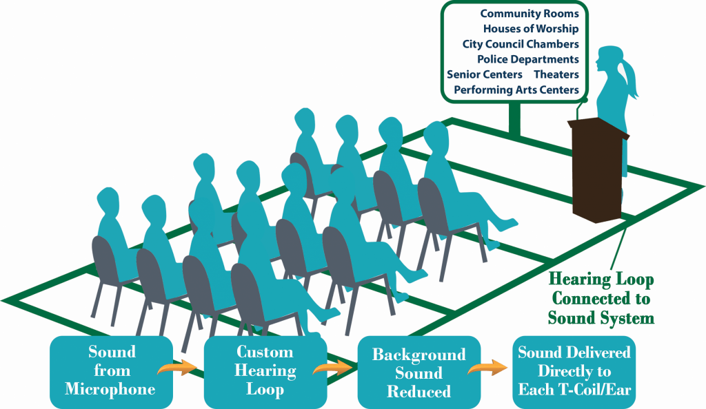 A hearing loop (sometimes called an induction loop) is a special type of sound system for use by people suffering from hearing loss. The hearing loop provides a magnetic, wireless signal that is picked up by the telecoil inside of hearing aids, implants, and hard of hearing receivers.